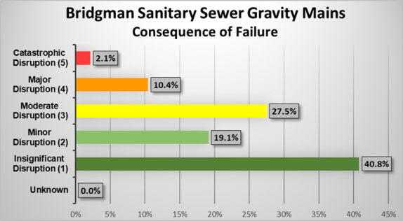 Sanitary sewer gravity main consequences of failure rating graph