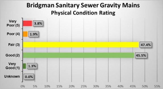 Bridgman Sanitary Sewer Gravity Mains