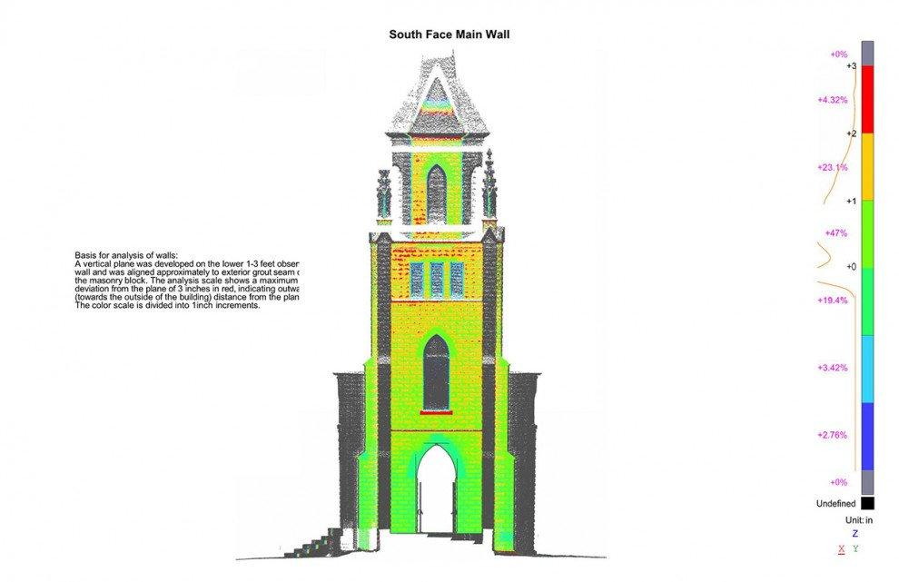 St Marys Church south face analysis
