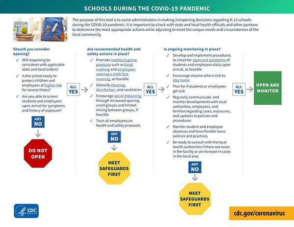 CDC decision tree for opening schools
